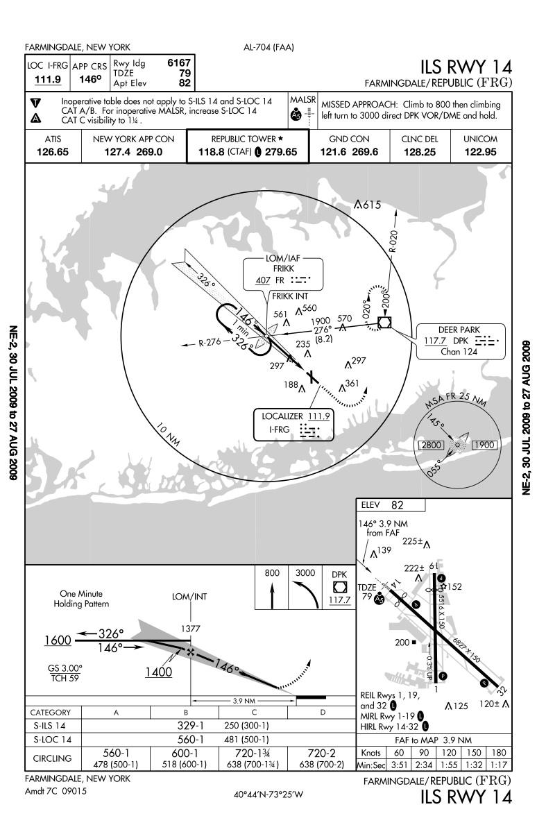 Farmingdale Republic Airport Approach Charts