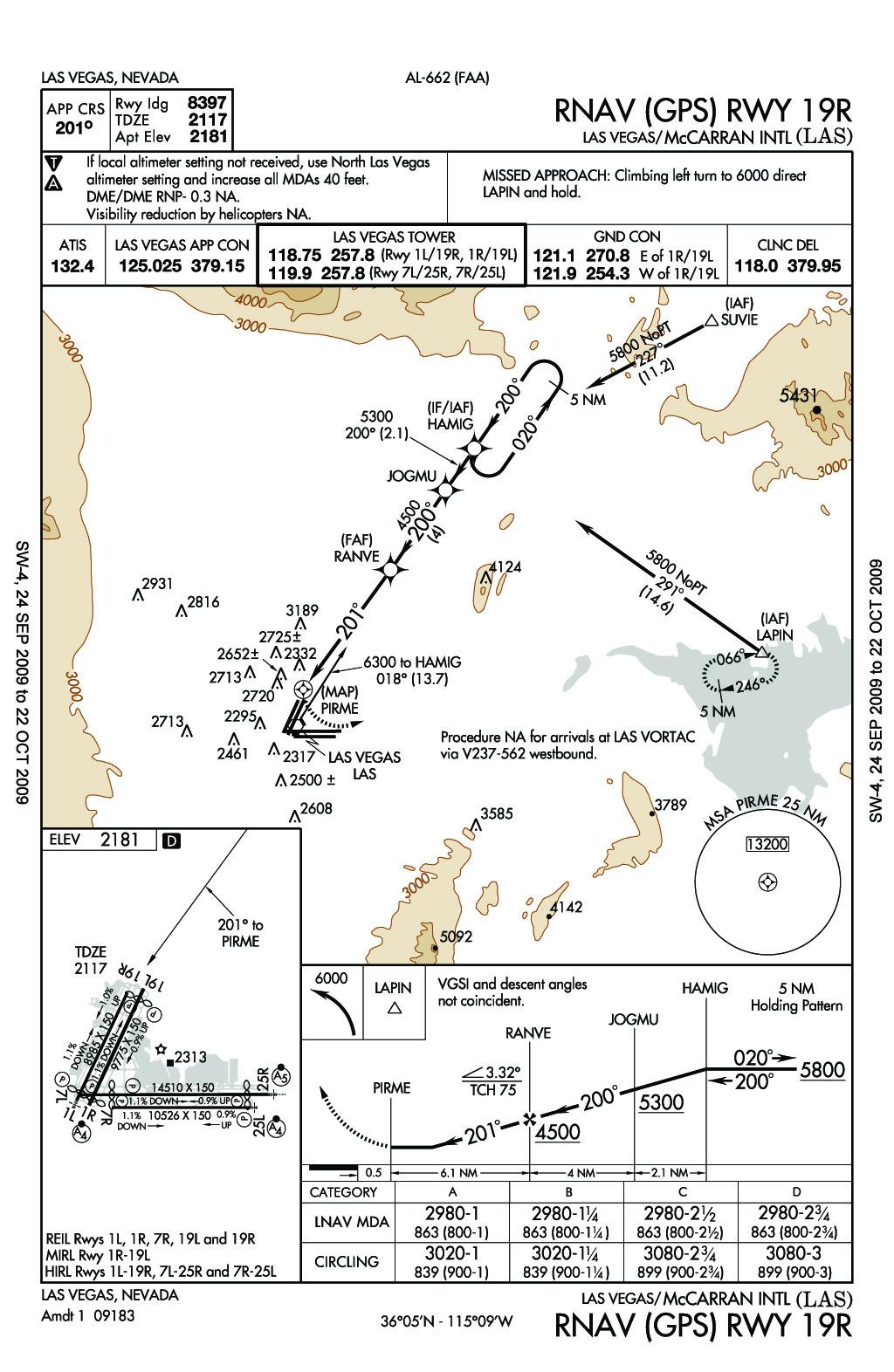 Mccarran Las Vegas Int L Airport Approach Charts