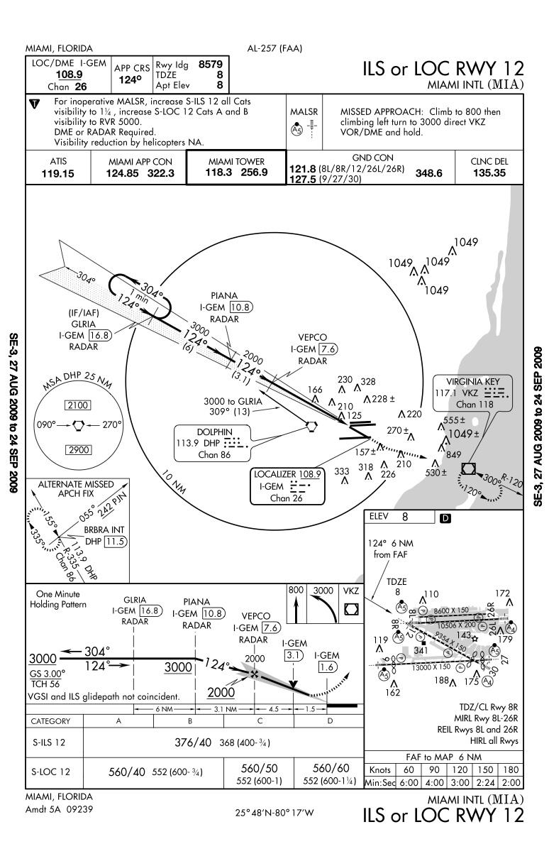 Miami International Airport Approach Plates - NYCAviationNYCAviation