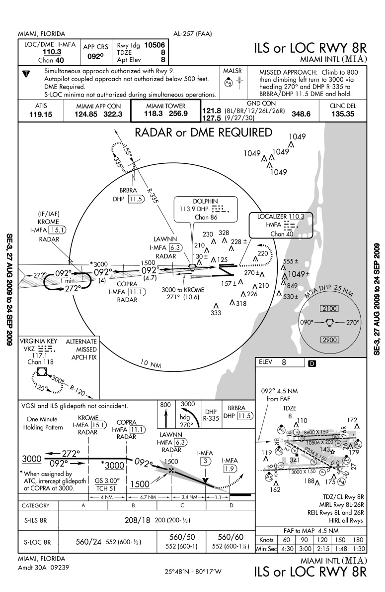 Miami International Airport Approach Plates ...