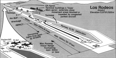 Depiction of the Los Rodeos airport layout and the chain of events leading to the disaster.