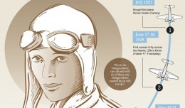 Amelia Earhart infographic