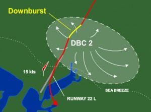 An overhead view of Eastern 902's approach in relation to the runway and the microburst.
