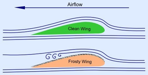 airflow-over-wing