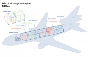Cutaway drawing of the Flying Eye Hospital